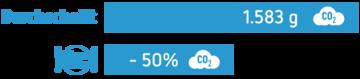 Grafik zum Klimateller